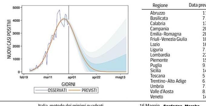 Coronavirus, uno studio rivela: entro il 16 Maggio zero casi in Italia